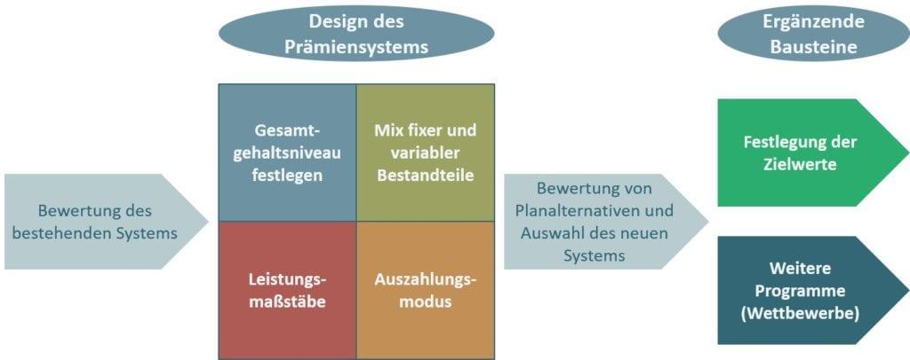 Entwicklungsprozess Prämiensysteme